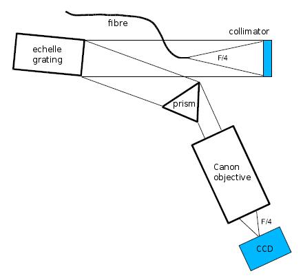 Spectrograph scheme