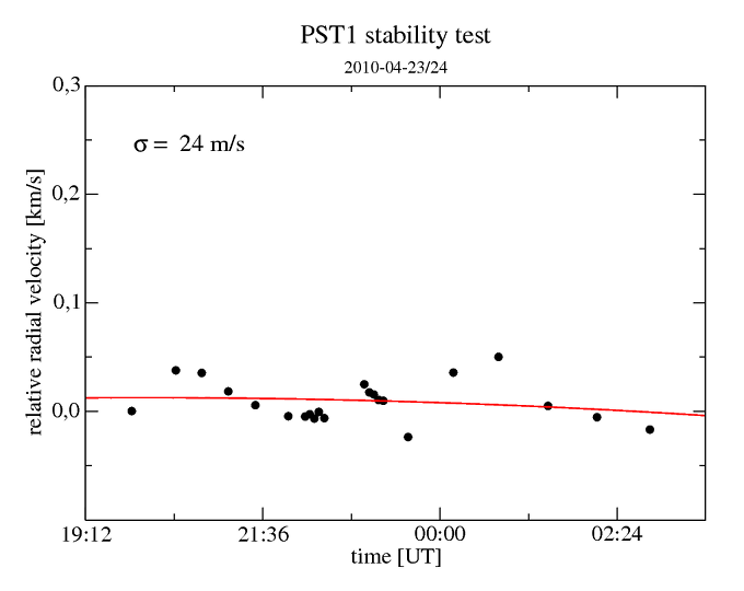 ThAr stability test